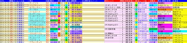 秋華賞 1-3着外厩 2018