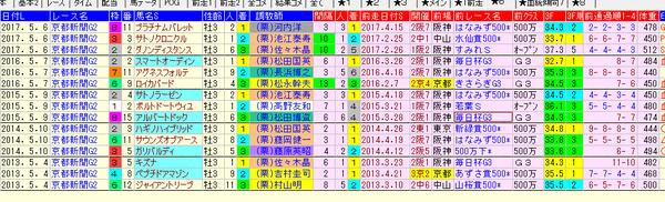 京都新聞杯 1-3着前走 2018
