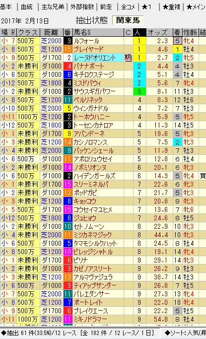 小倉170213 代替競馬 関東馬