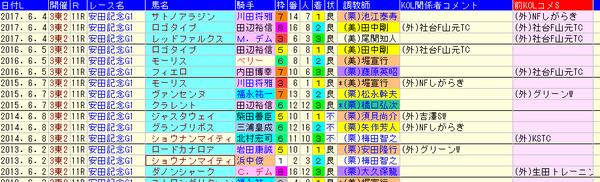 安田記念2018 1-3着外厩データ