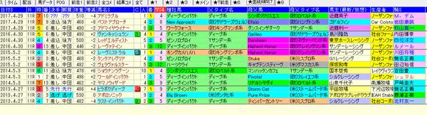 青葉賞賞1-3着血統生産