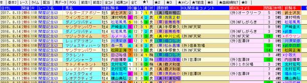 関屋記念 1-3着外厩 2018