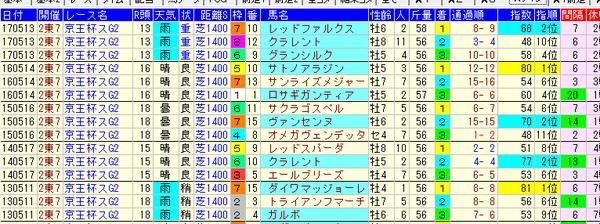 京王杯スプリングC 1-3着コンピ値 2018