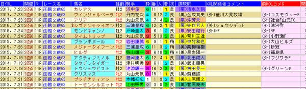 函館2S 1-3着外厩 2018