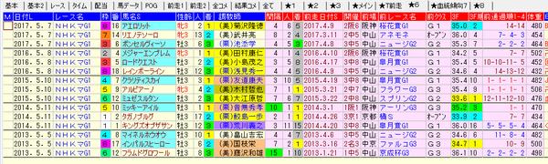 NHKマイルC 1-3着前走 2018