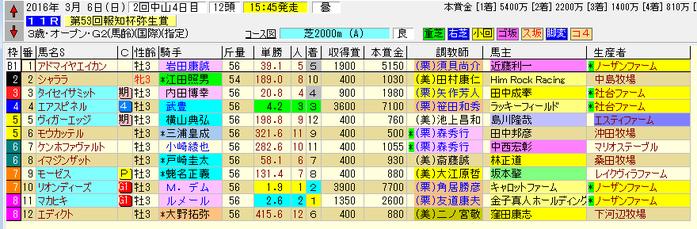 弥生賞 160306