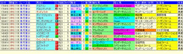 皐月賞1-3着生産