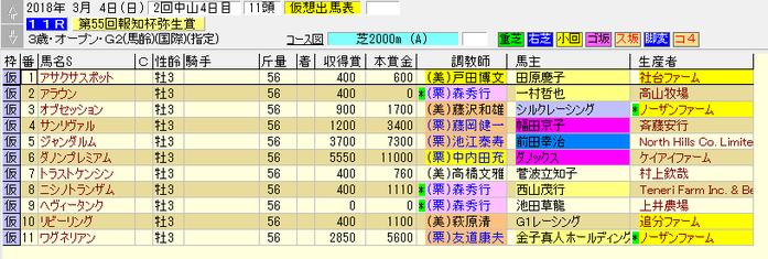 弥生賞 180304 tourokuba