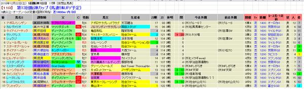 阪神C 登録馬外厩 2018