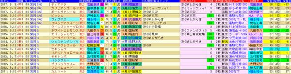 紫苑S 1-3着外厩 2018