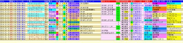 京都大賞典 1-3着外厩 2018