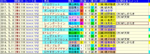 NHKマイルC 1-3着外厩 2018