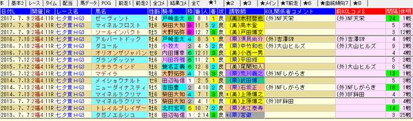 七夕賞 1-3着外厩 2018