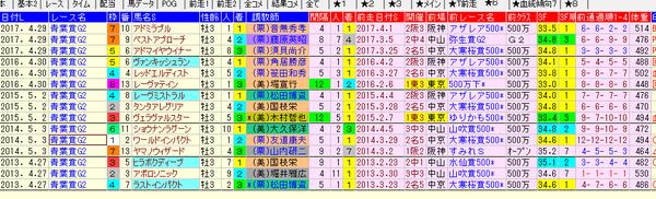 青葉賞賞1-3着前走