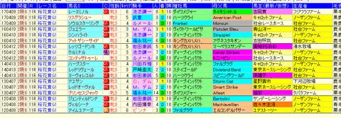 桜花賞社台データ2018