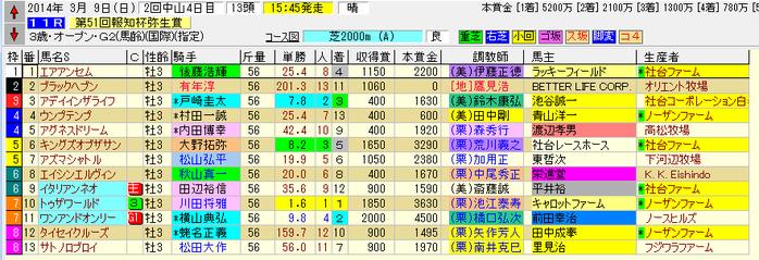 弥生賞 140309