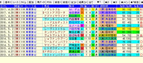 青葉賞1-3着コンピ