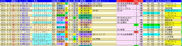 函館記念H 1-3着次走外厩 2018