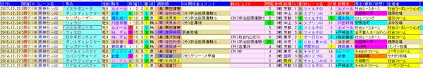 阪神C 1-3着外厩 2018
