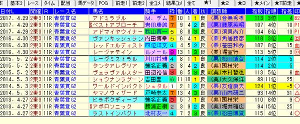 青葉賞1-3着ZI