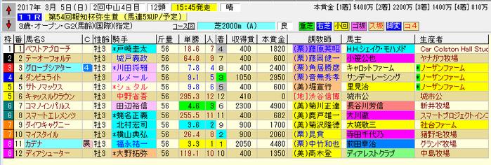 弥生賞 170305