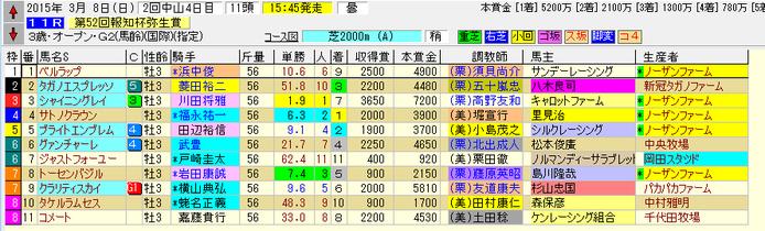 弥生賞 150308