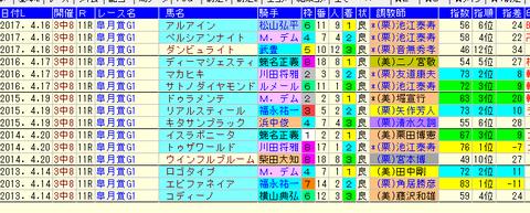 皐月賞1-3着コンピ