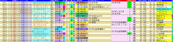 函館記念H 1-3着外厩 2018