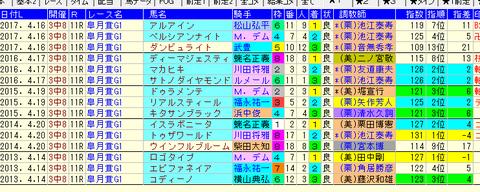 皐月賞1-3着ZI