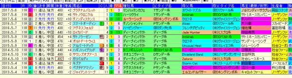 京都新聞杯 1-3着血統 2018