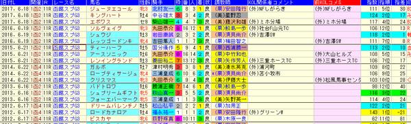 函館SC 1-3着外厩 2018