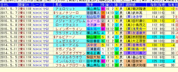 NHKマイルC 1-3着ZI値 2018