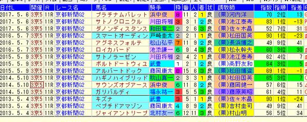 京都新聞杯 1-3着コンピ 2018