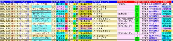 セントライト記念 1-3着外厩 2018