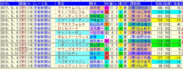 京都新聞杯 1-3着ZI 2018