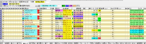 19大阪杯登録馬