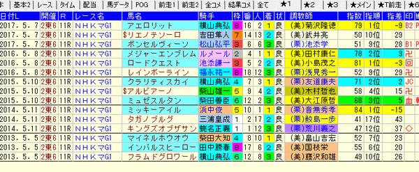 NHKマイルC 1-3着コンピ値 2018