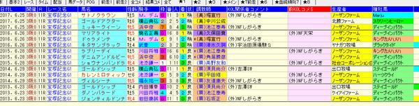 宝塚記念 1-3着外厩 2018