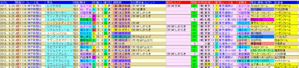 神戸新聞杯 1-3着外厩 2018