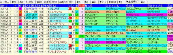 NHKマイルC 1-3着血統 2018