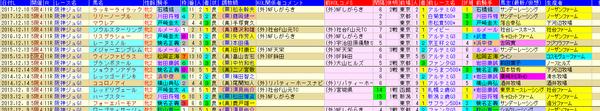 阪神JF 1-3着外厩 2018