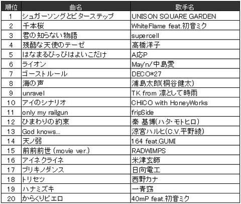 http://image.itmedia.co.jp/nl/articles/1612/22/l_kuro_161222nendaibetsu02.jpg