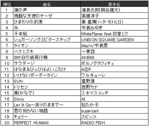 http://image.itmedia.co.jp/nl/articles/1612/22/l_kuro_161222nendaibetsu04.jpg