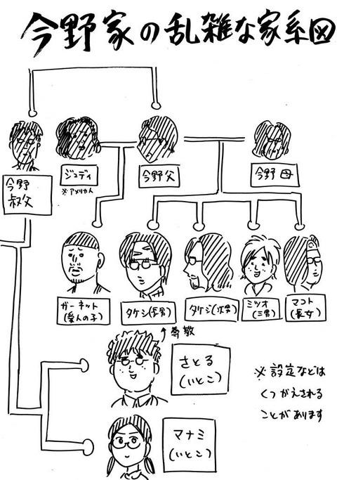 今野家家系図