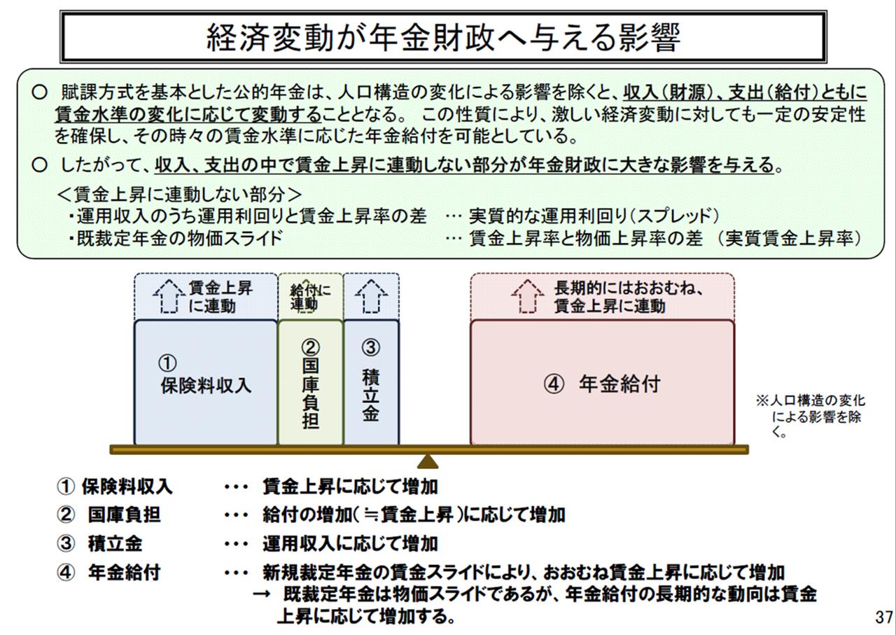 公的年金の財政検証におけるオプ...