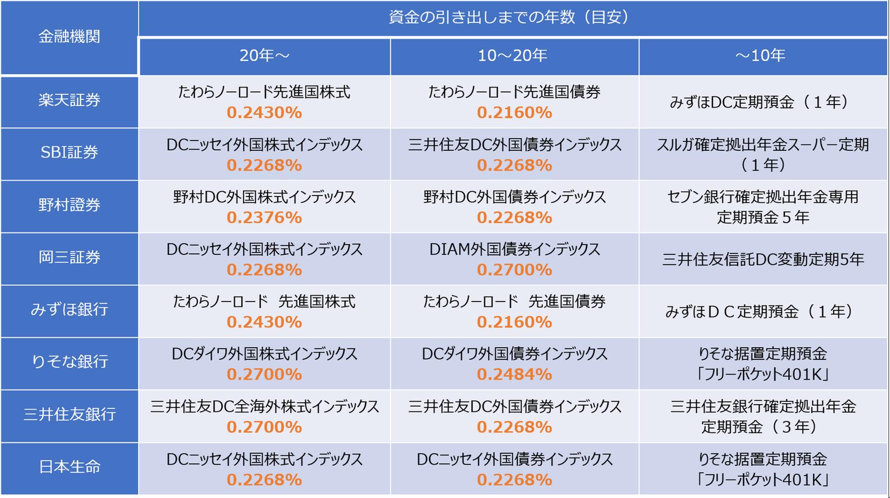 外国 インデックス Diam 株式