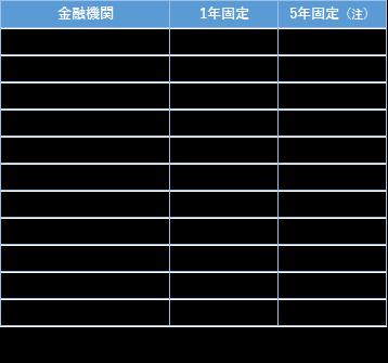 拠出 確定 銀行 住友 年金 信託 三井