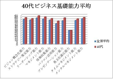 グラフデータ2