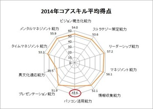 2014年コアスキル平均