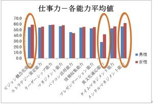 仕事力―各能力平均値120801江頭